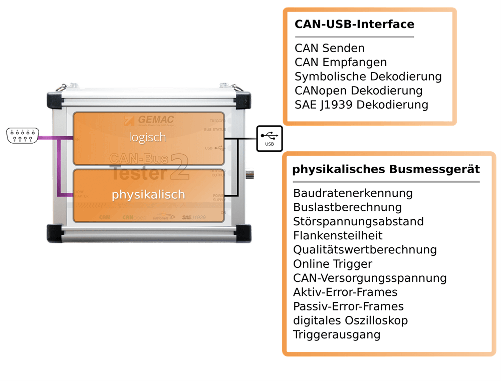 CAN bus tester 2 devices in one